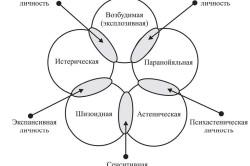 Диагностические критерии специфических расстройств личности