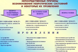 Лечение невроза у взрослых гомеопатией