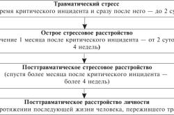 Критерии ПТСР