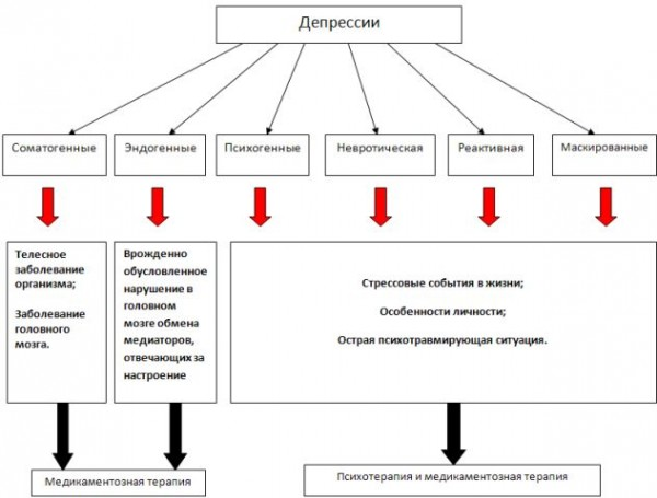 Депрессия - Причины, симптомы и лечение Журнал